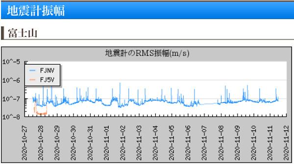 地震計(富士山)のグラフ