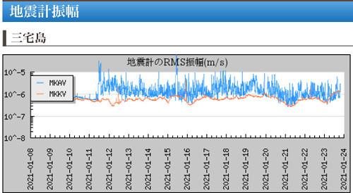 地震計のグラフ