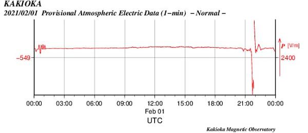 空中電流のグラフ(茨城)