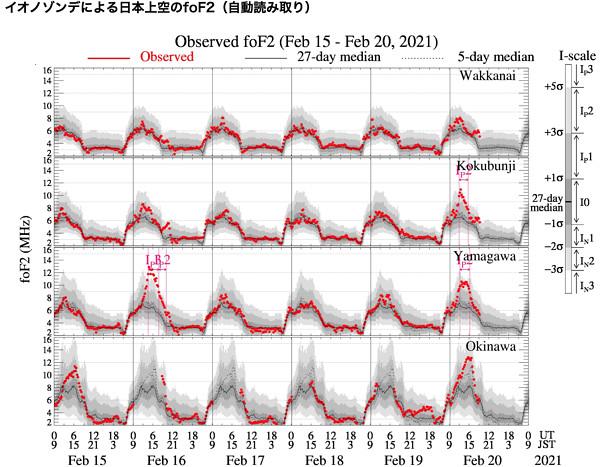 電離圏嵐のグラフ