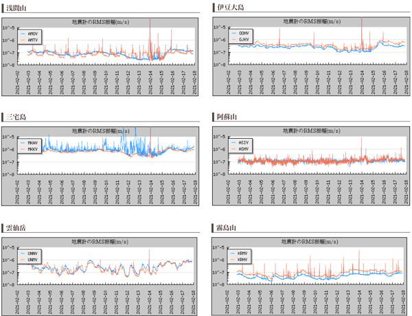火山の地震計のグラフ