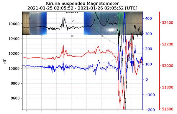 地磁気のグラフ(キルナ)