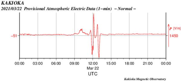 空中電流のグラフ