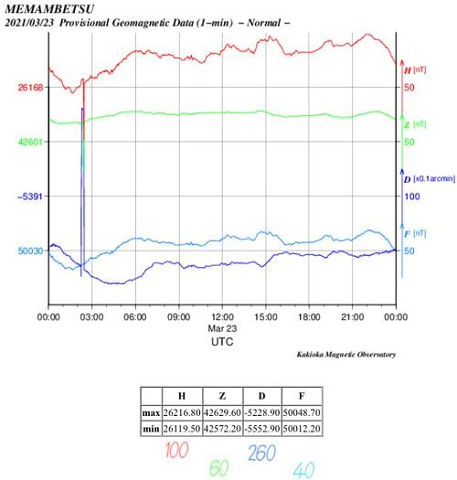 地磁気のグラフ(北海道)