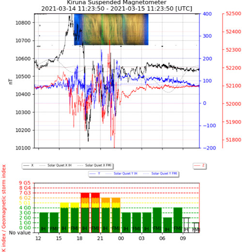 地磁気のグラフ(キルナ天文台)