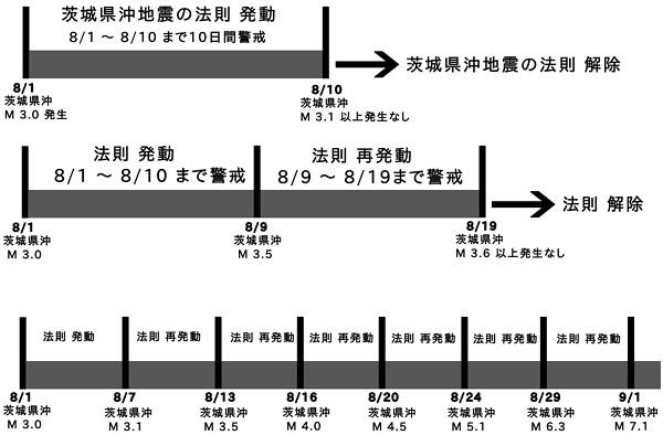 茨城県沖地震の法則の図
